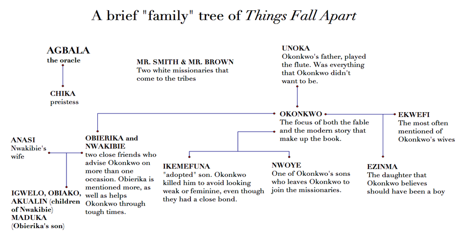 the analysis of characters in the novel things fall apart Things fall apart: literary analysis  the major theme of the novel is that british colonization and the conversion to  his characters are also complex.